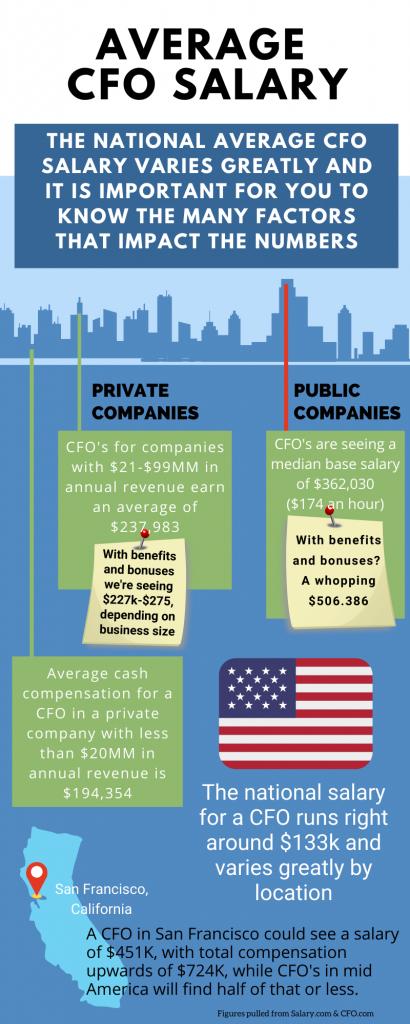 Average CFO Salary