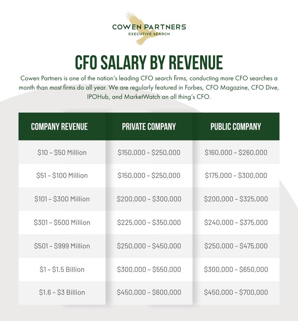 CFO Salary Guide